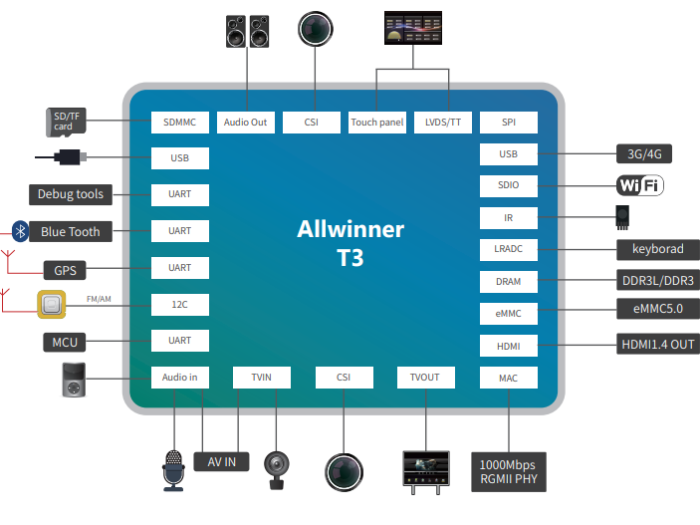 Структура процессора AllWinner T3